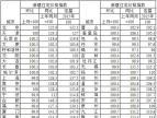 刘建伟:12月一二线城市房价走势总体趋稳