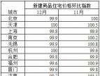 12月全国70个大中城房价19个环比下降