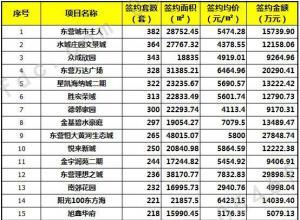 量涨价跌 2016四季度东营中心城签约楼盘排行榜出炉