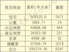 2017东营中心城房地产市场信息第一季度报发布