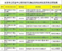 山东东营公积金_东营住房公积金新增查询功能,查询方式也有变化