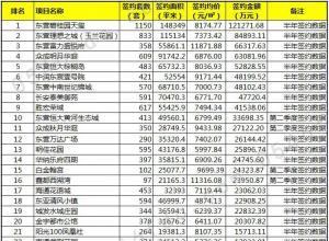 2018上半年东营楼盘签约龙虎榜出炉 量价齐涨大丰收