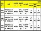 广饶县推三宗农民安置区住宅用地 总计178亩1.11拍卖
