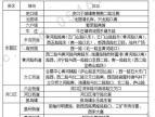 东营2020年春节期间共设432个烟花爆竹临时零售点!