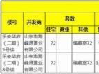 【乐安华府君礼】5#楼、8#楼获预售 135-175㎡瞰景高层认筹中