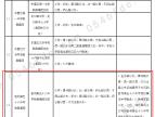 祝贺东营融创滨江壹号2020年正式划片胜利五十八中!