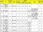 广饶县11月再推多宗住宅地块 城西花苑路旁两地块备受关注