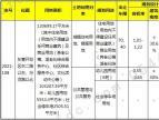 10.27东营土拍:避免第三次流拍 东城汾河路重磅地块4.76亿底价成交